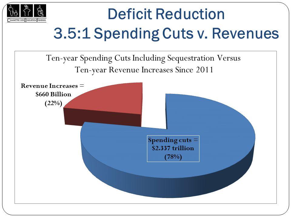 Deficit Reduction 3.5:1 Spending Cuts v. Revenues