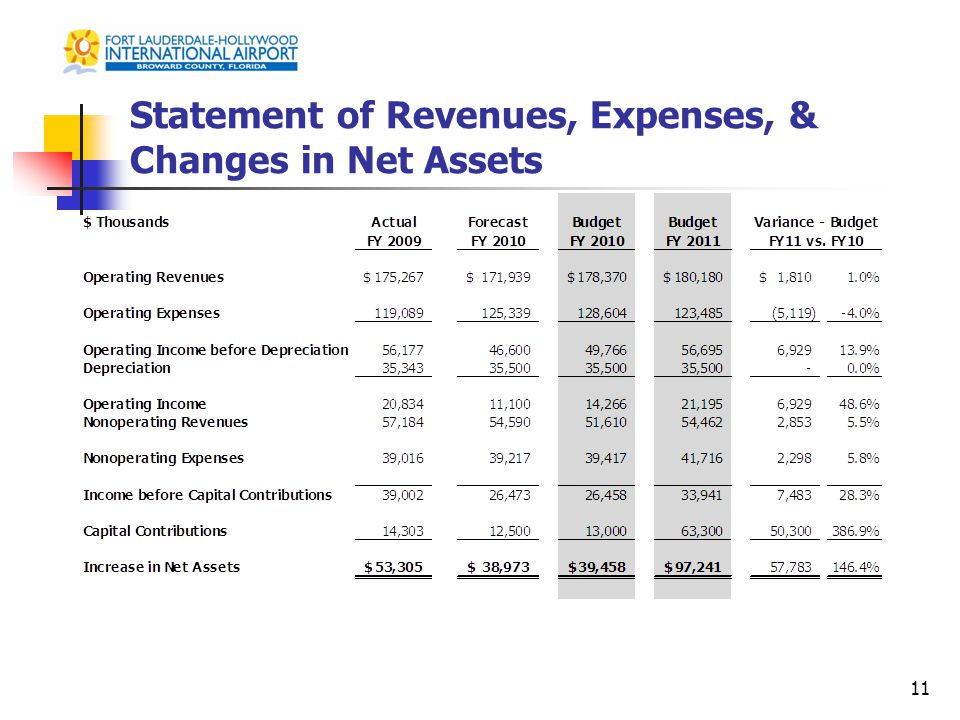 Statement of Revenues, Expenses, & Changes in Net Assets 11