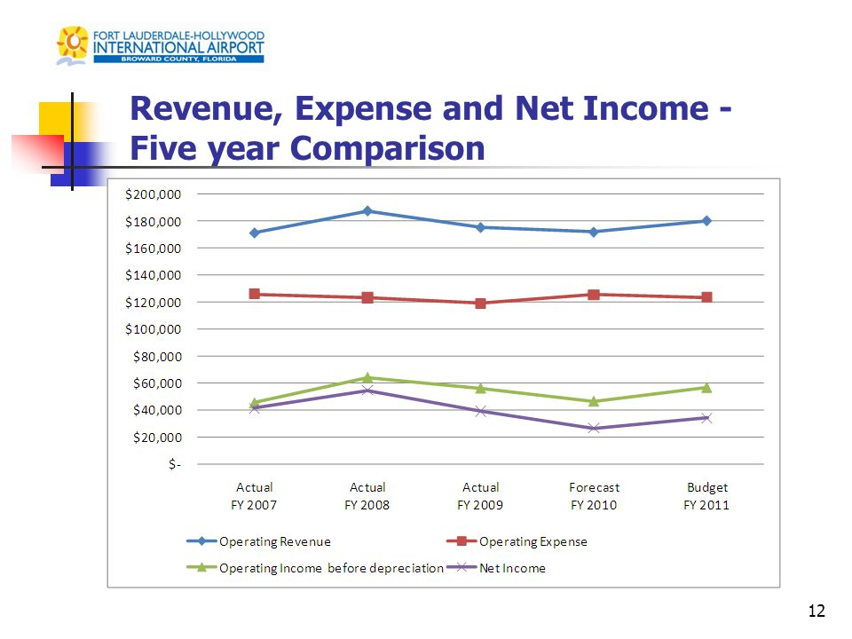 Revenue, Expense and Net Income - Five year Comparison 12