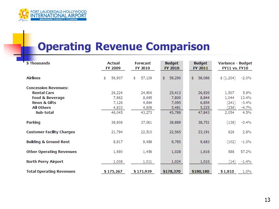 Operating Revenue Comparison 13