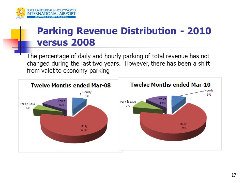 Parking Revenue Distribution - 2010 versus 2008 17 The percentage of daily and hourly parking of total revenue has not changed during the last two years.
