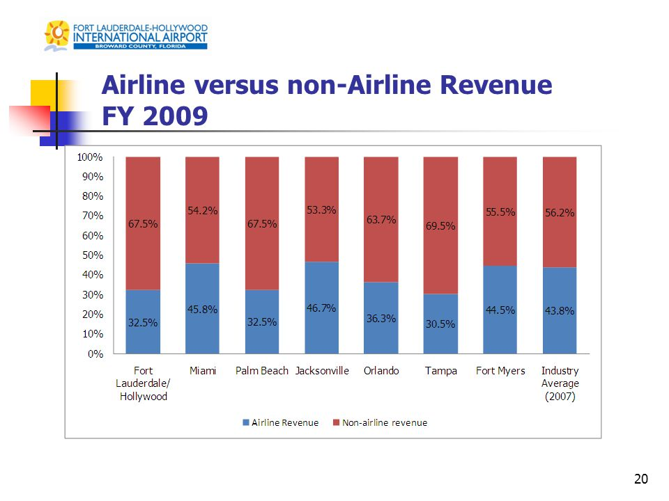 Airline versus non-Airline Revenue FY 2009 20