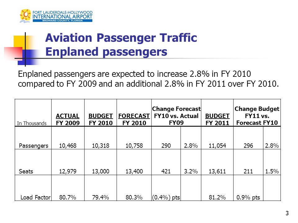 Aviation Passenger Traffic Enplaned passengers In Thousands ACTUAL FY 2009 BUDGET FY 2010 FORECAST FY 2010 Change Forecast FY10 vs.