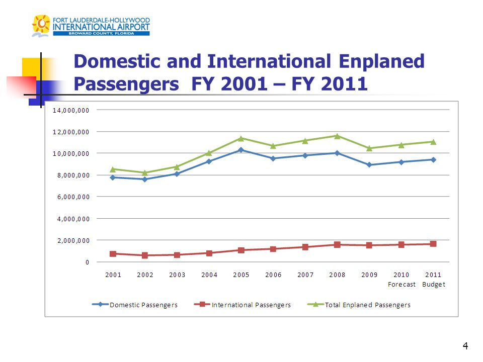 Domestic and International Enplaned Passengers FY 2001 – FY 2011 4