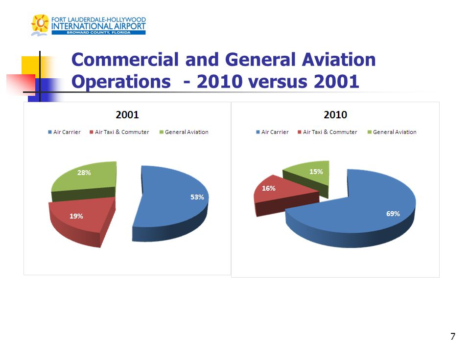 Commercial and General Aviation Operations - 2010 versus 2001 7