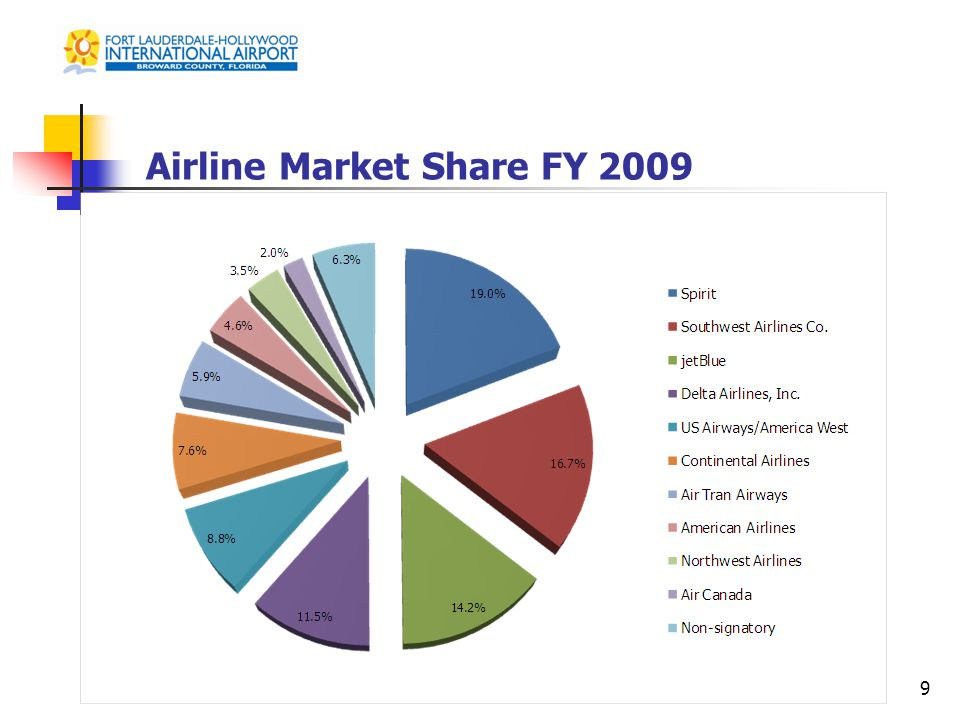Airline Market Share FY 2009 9