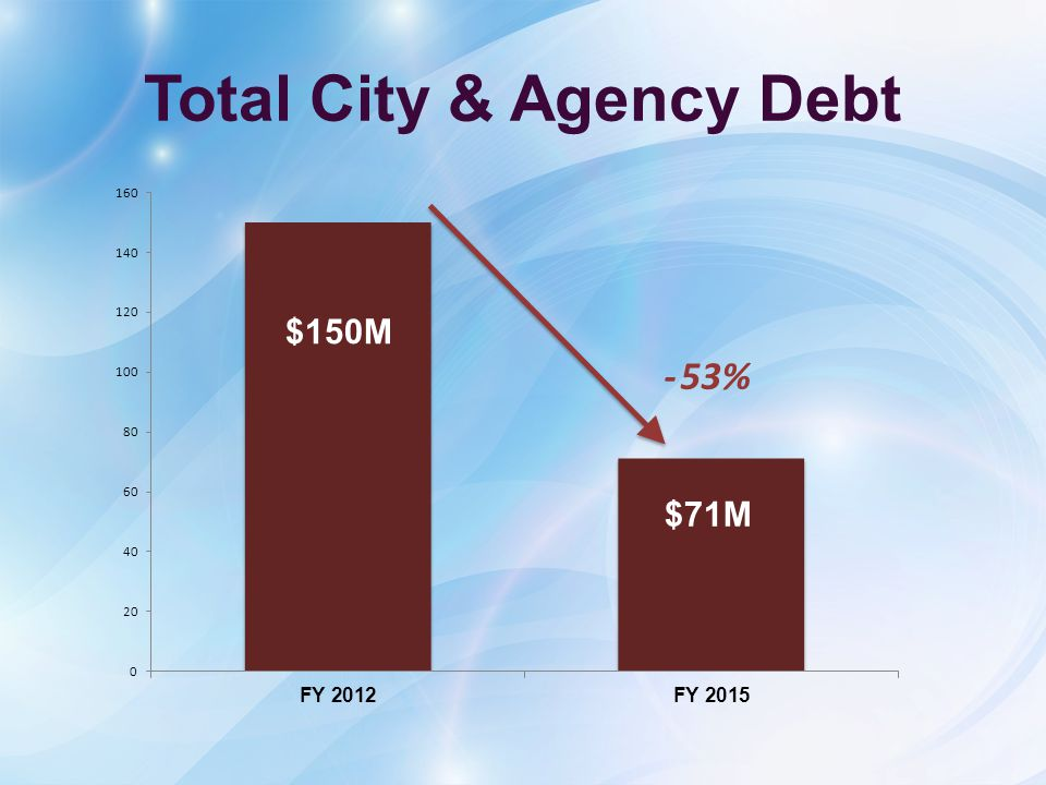 Total City & Agency Debt -53%
