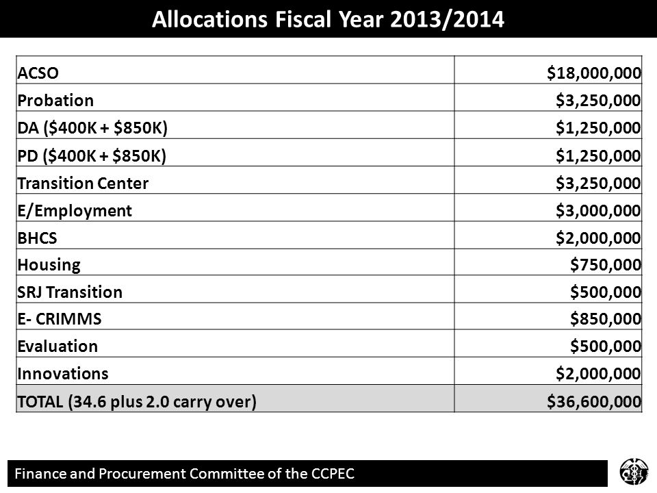 Finance and Procurement Committee of the CCPEC Allocations Fiscal Year 2013/2014 ACSO $18,000,000 Probation $3,250,000 DA ($400K + $850K) $1,250,000 PD ($400K + $850K) $1,250,000 Transition Center $3,250,000 E/Employment $3,000,000 BHCS $2,000,000 Housing $750,000 SRJ Transition $500,000 E- CRIMMS $850,000 Evaluation $500,000 Innovations $2,000,000 TOTAL (34.6 plus 2.0 carry over) $36,600,000