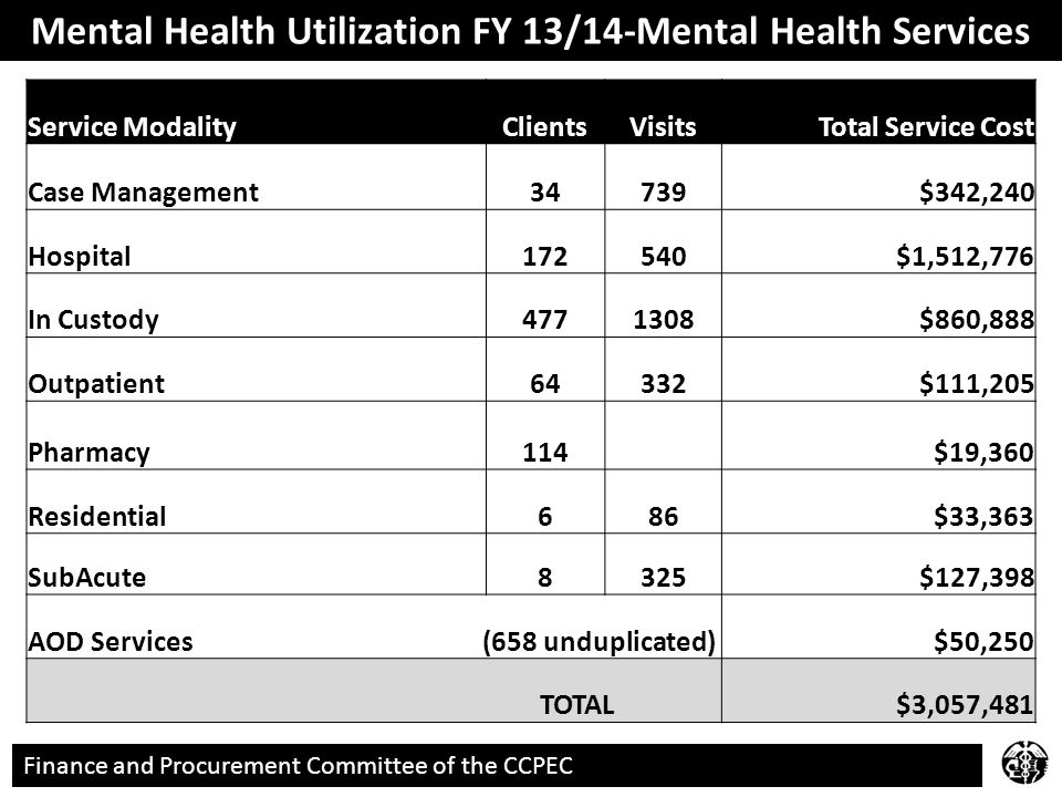 Finance and Procurement Committee of the CCPEC Mental Health Utilization FY 13/14-Mental Health Services Service ModalityClientsVisitsTotal Service Cost Case Management34739$342,240 Hospital172540$1,512,776 In Custody4771308$860,888 Outpatient64332$111,205 Pharmacy114$19,360 Residential686$33,363 SubAcute8325$127,398 AOD Services (658 unduplicated)$50,250 TOTAL$3,057,481