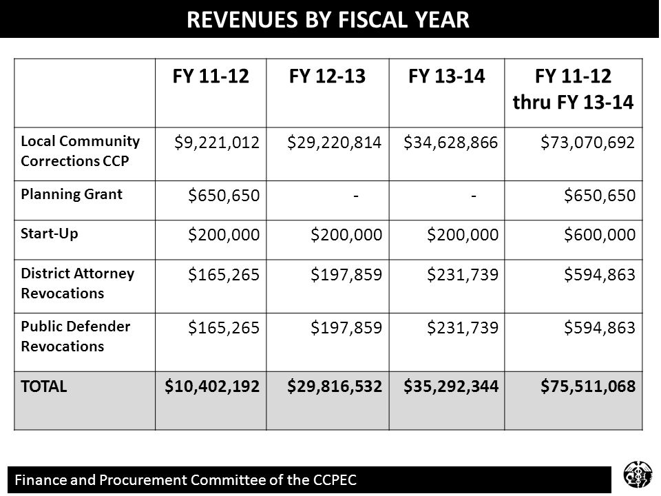 REVENUES BY FISCAL YEAR FY 11-12FY 12-13FY 13-14FY 11-12 thru FY 13-14 Local Community Corrections CCP $9,221,012$29,220,814$34,628,866$73,070,692 Planning Grant $650,650 - - Start-Up $200,000 $600,000 District Attorney Revocations $165,265$197,859$231,739$594,863 Public Defender Revocations $165,265$197,859$231,739$594,863 TOTAL$10,402,192$29,816,532$35,292,344$75,511,068 Finance and Procurement Committee of the CCPEC REVENUES BY FISCAL YEAR
