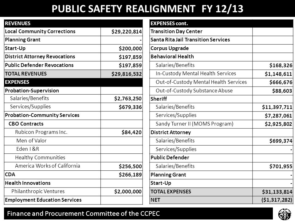 REVENUES Local Community Corrections $29,220,814 Planning Grant - Start-Up $200,000 District Attorney Revocations $197,859 Public Defender Revocations $197,859 TOTAL REVENUES $29,816,532 EXPENSES Probation-Supervision Salaries/Benefits $2,763,250 Services/Supplies $679,336 Probation-Community Services CBO Contracts Rubicon Programs Inc.