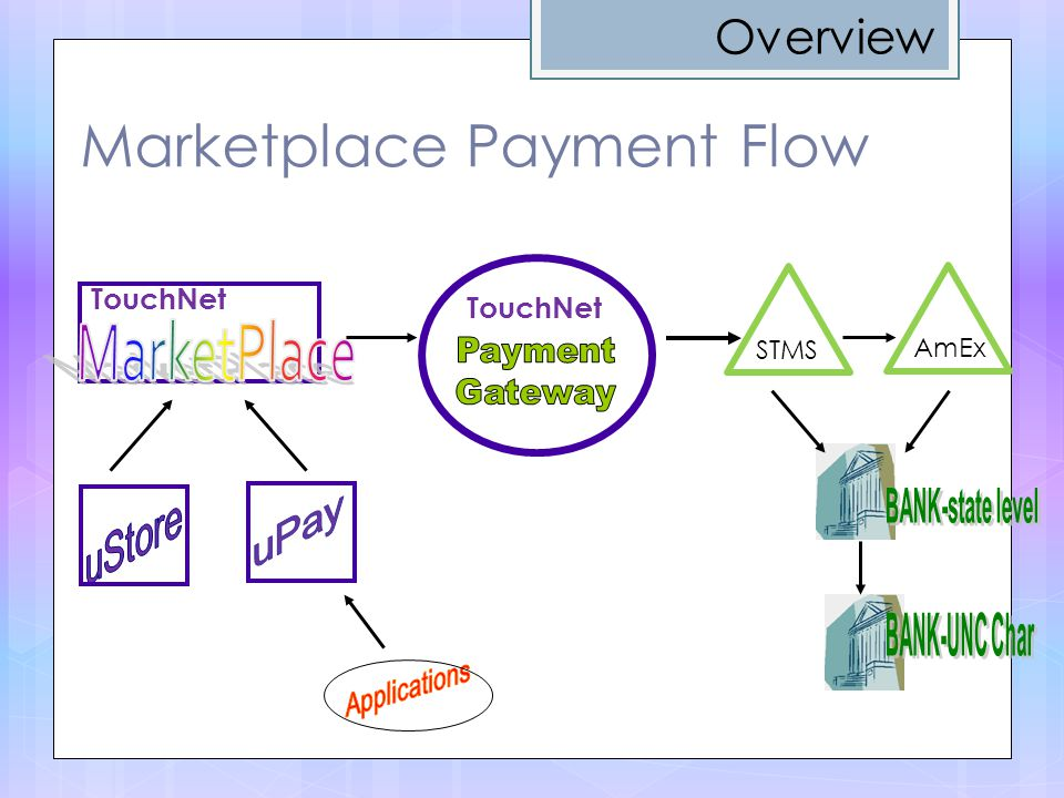 STMS AmEx TouchNet Marketplace Payment Flow Overview