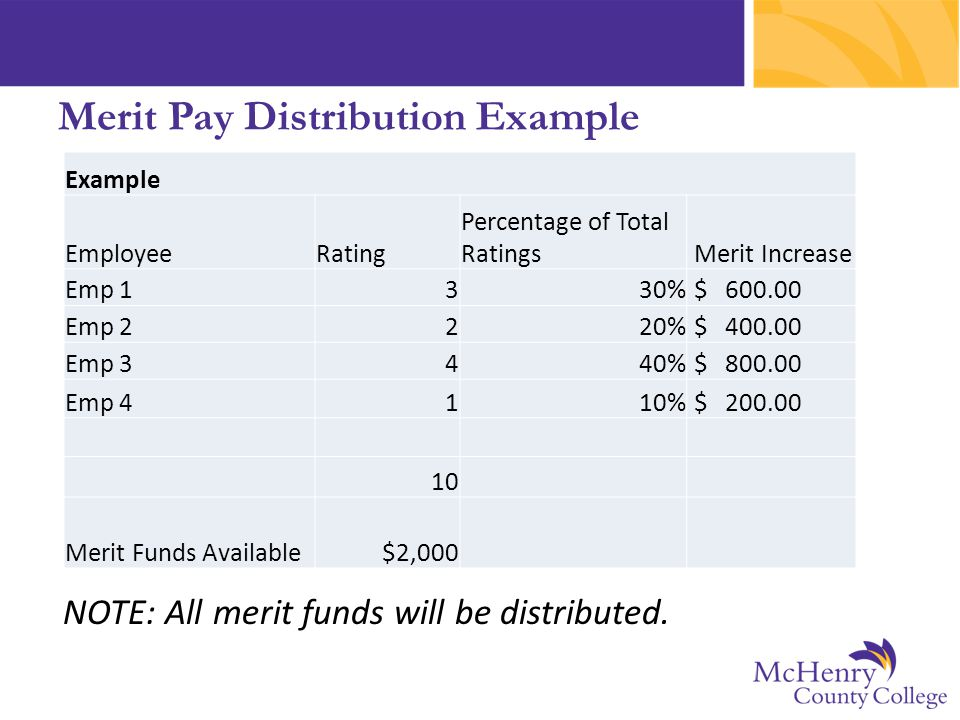 Merit Pay Distribution Example Example EmployeeRating Percentage of Total Ratings Merit Increase Emp 1330% $ 600.00 Emp 2220% $ 400.00 Emp 3440% $ 800.00 Emp 4110% $ 200.00 10 Merit Funds Available$2,000 NOTE: All merit funds will be distributed.