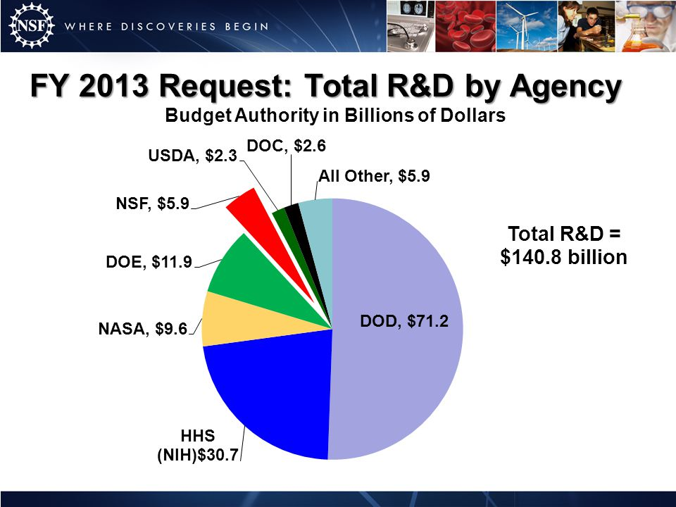 FY 2013 Request: Total R&D by Agency Budget Authority in Billions of Dollars