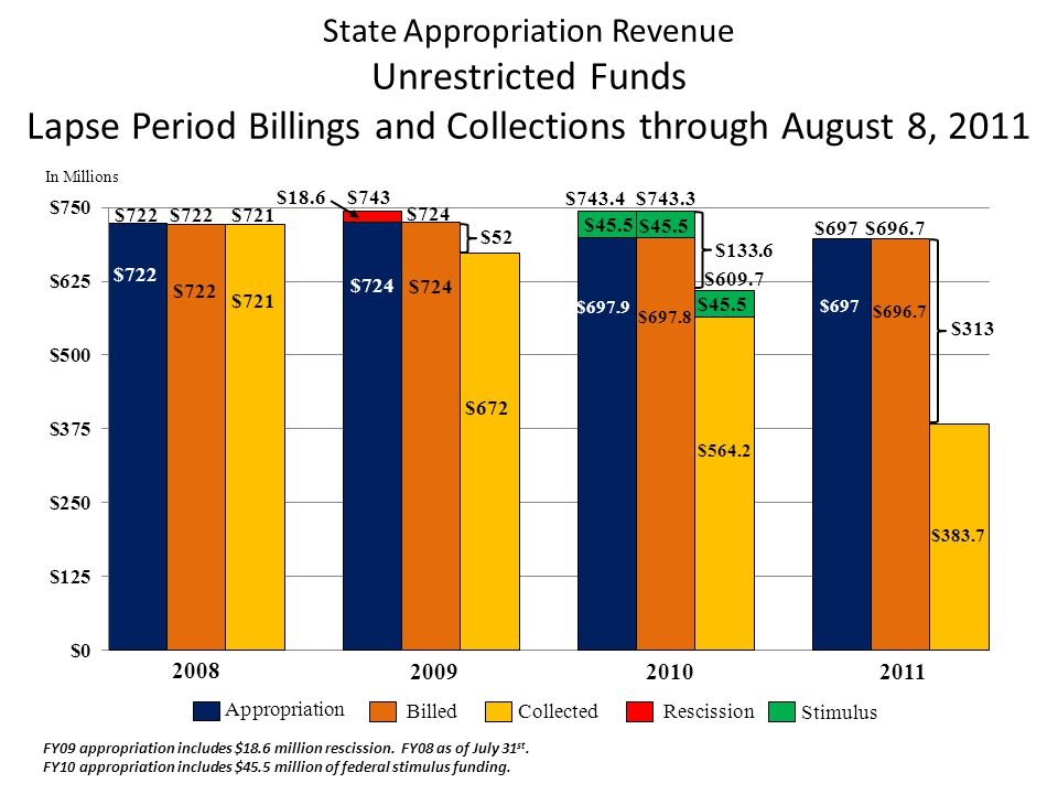 State Appropriation Revenue Unrestricted Funds Lapse Period Billings and Collections through August 8, 2011 CollectedBilled Appropriation Rescission In Millions $672 $724 $18.6 $743 $697.8 $697.9 $45.5 $743.4 2009 2010 FY09 appropriation includes $18.6 million rescission.