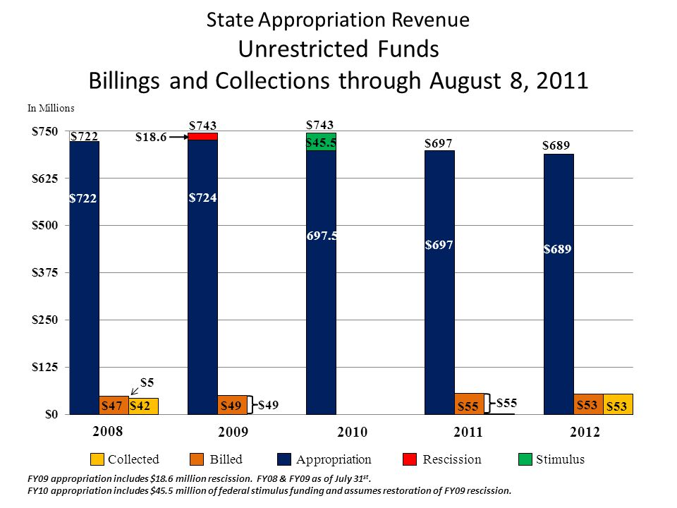 State Appropriation Revenue Unrestricted Funds Billings and Collections through August 8, 2011 CollectedBilledAppropriationRescissionStimulus In Millions $49 $724 $743 $697.5 $45.5 $743 FY09 appropriation includes $18.6 million rescission.