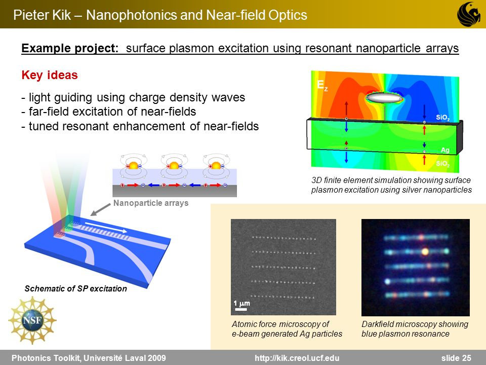 Photonics Toolkit, Université Laval 2009 http://kik.creol.ucf.edu slide 25 Pieter Kik – Nanophotonics and Near-field Optics Example project: surface p