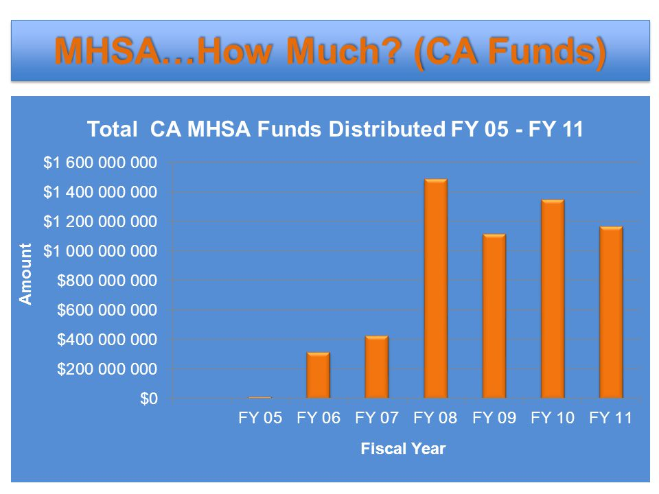 MHSA…How Much? (CA Funds)