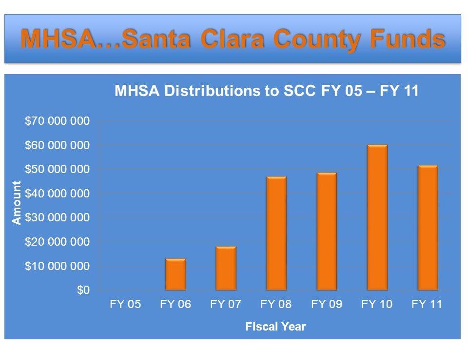 SCC Distributions by Component FY 06 – FY 12 SCC Distributions by Component FY 06 – FY 12