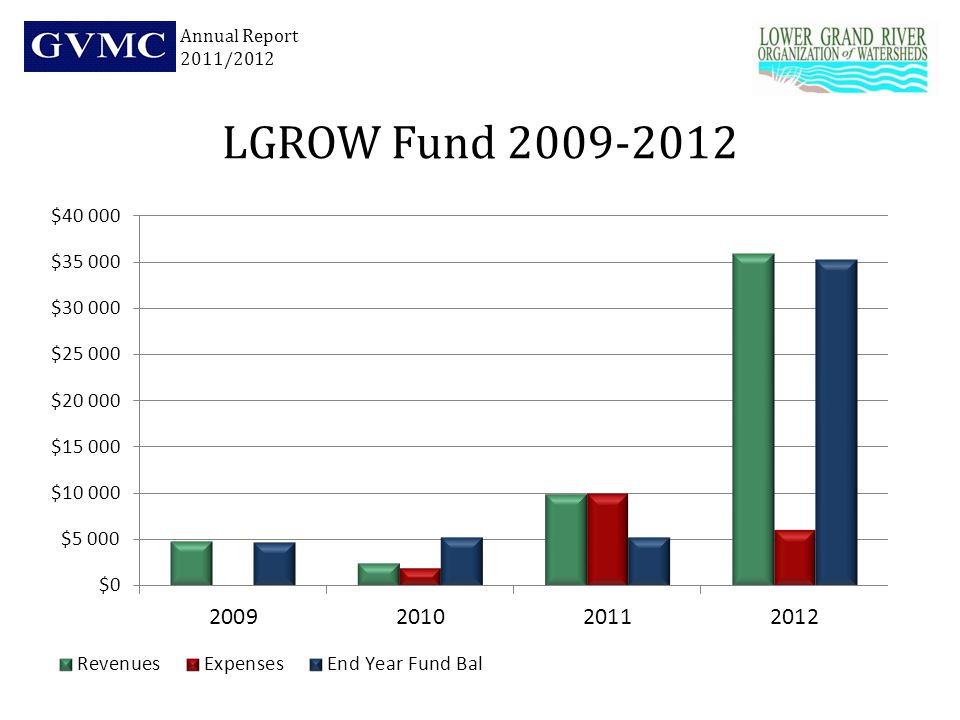 LGROW Fund 2009-2012 Annual Report 2011/2012