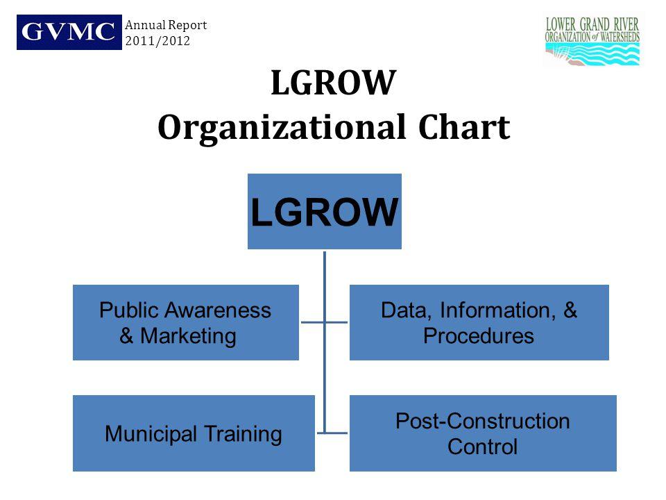 LGROW Organizational Chart LGROW Public Awareness & Marketing Data, Information, & Procedures Municipal Training Post-Construction Control Annual Report 2011/2012
