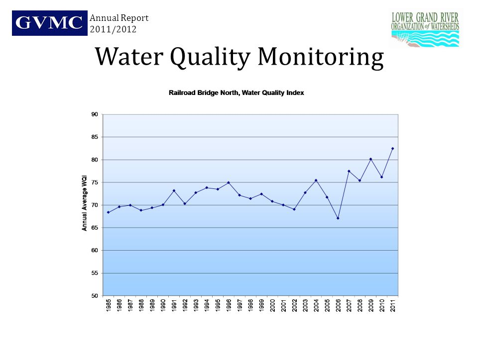 Water Quality Monitoring Annual Report 2011/2012