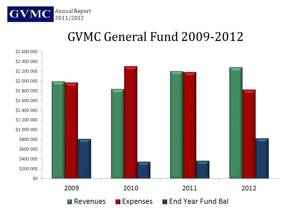 FY 2011$77,152,000 FY 2012$100,996,000 FY 2013$96,342,000 Transportation Investment Annual Report 2011/2012 As of 2/2013
