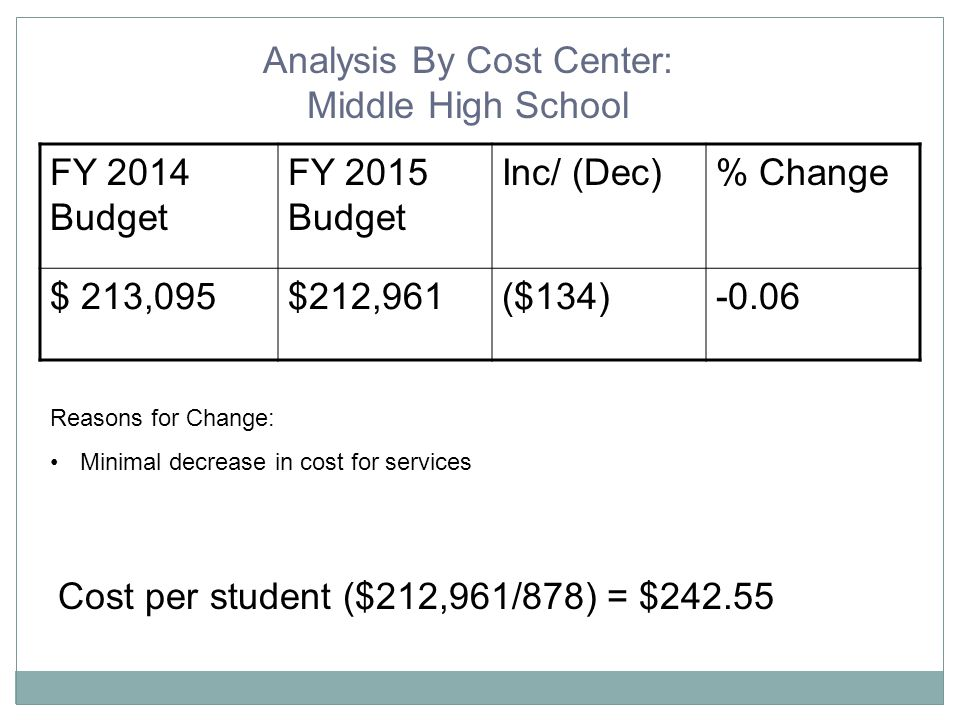 Analysis By Cost Center: Middle High School FY 2014 Budget FY 2015 Budget Inc/ (Dec)% Change $ 213,095$212,961($134)-0.06 Reasons for Change: Minimal decrease in cost for services Cost per student ($212,961/878) = $242.55