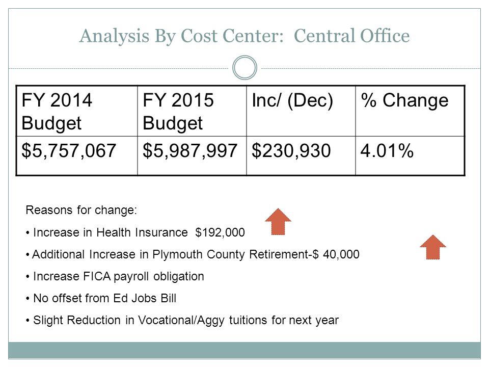 Analysis By Cost Center: Transportation FY 2014 Budget FY 2015 Budget Inc/ (Dec)% Change $218,740 $00.00% Reasons for change: No increase