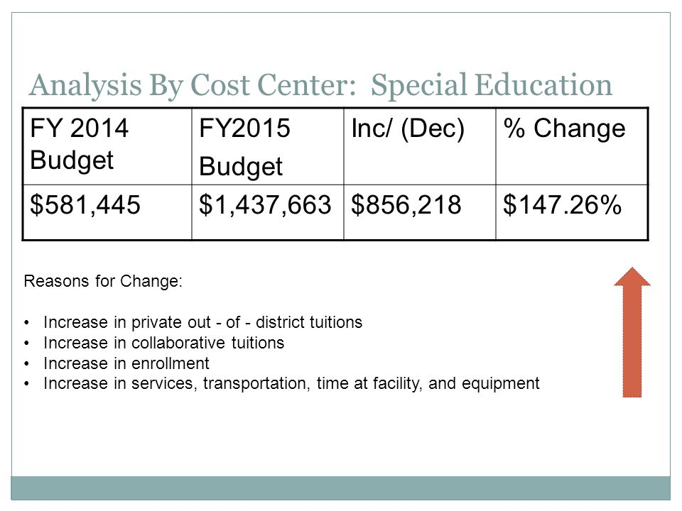 Analysis By Cost Center: Custodial/Maintenance FY 2014 Budget FY 2015 Budget Inc/ (Dec)% Change $374,141 $00.00% Reasons for change: No change- this is a risk due to the age and condition of the older school buildings.