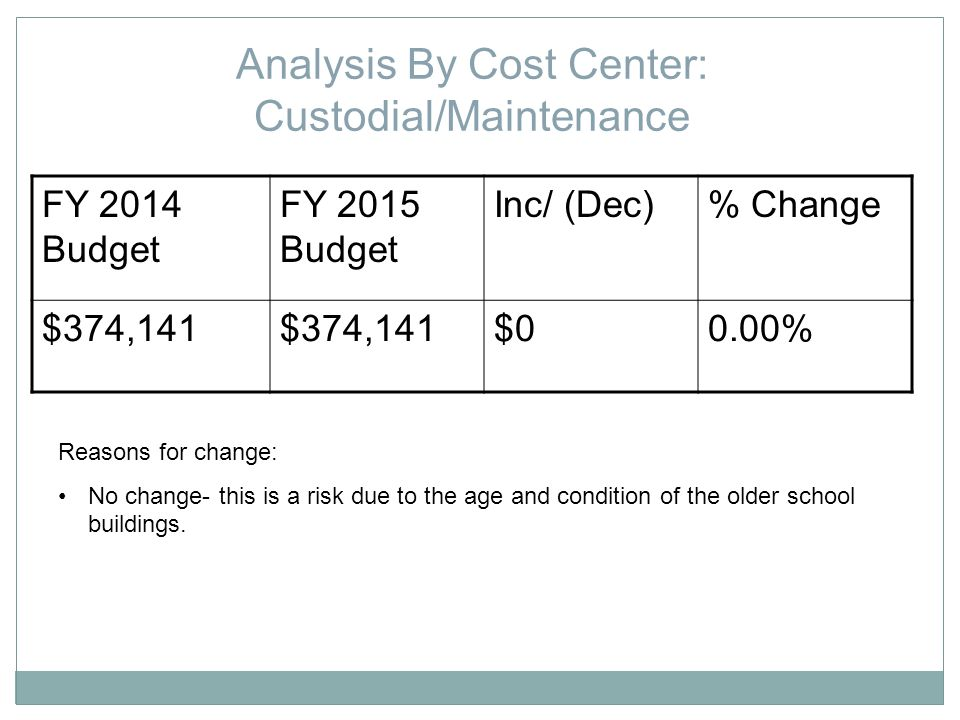Chapter 70 + Town of Carver Chapter 70 (FY2015) $ 9,731,289 Town of Carver (FY2015)$ ??.