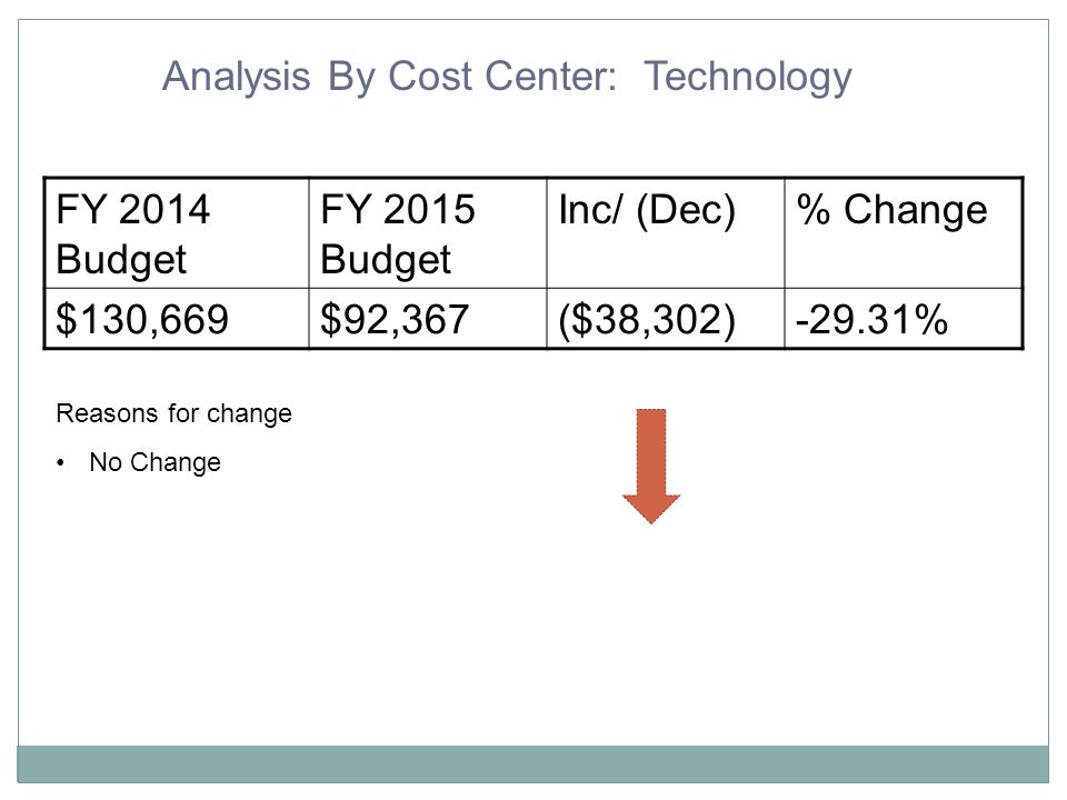 Projected Level Service Gap Without Additional Adjustments $22,900,299Level Service - $?????.