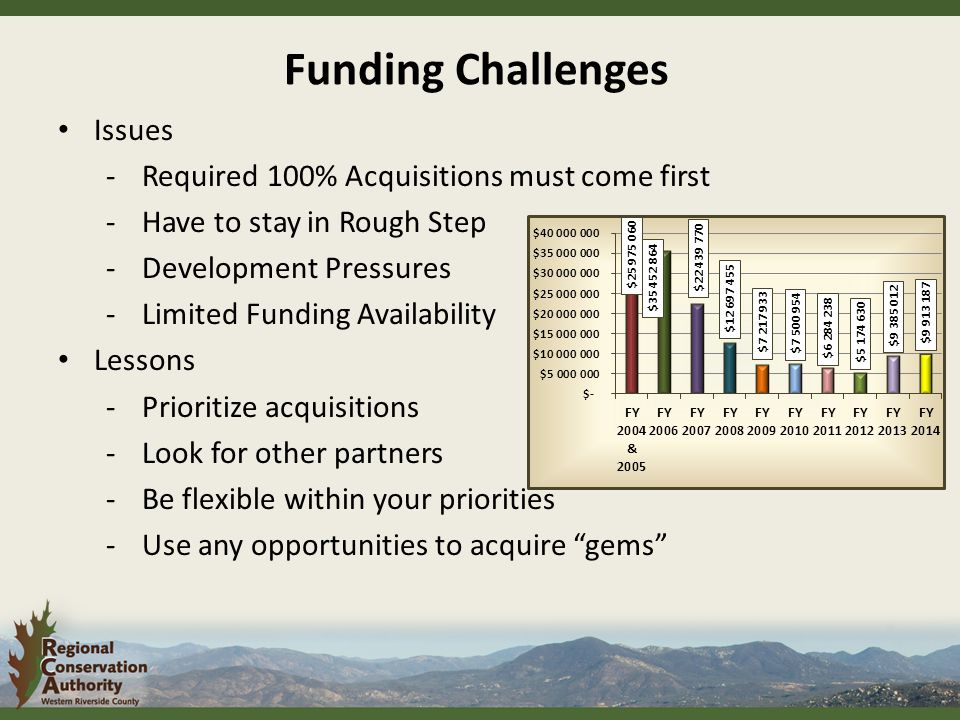 Issues -Required 100% Acquisitions must come first -Have to stay in Rough Step -Development Pressures -Limited Funding Availability Lessons -Prioritize acquisitions -Look for other partners -Be flexible within your priorities -Use any opportunities to acquire gems Funding Challenges