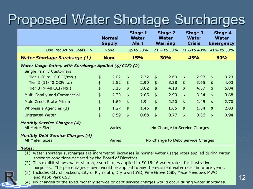 12 Proposed Water Shortage Surcharges