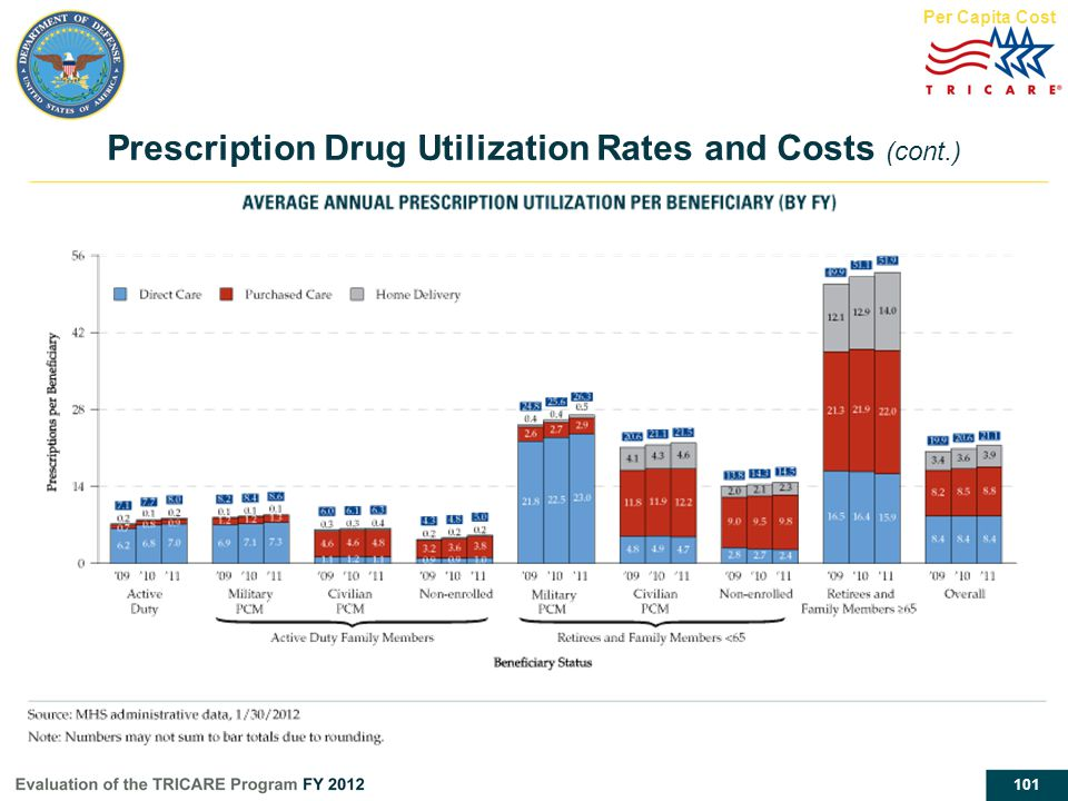 101 Prescription Drug Utilization Rates and Costs (cont.) Per Capita Cost