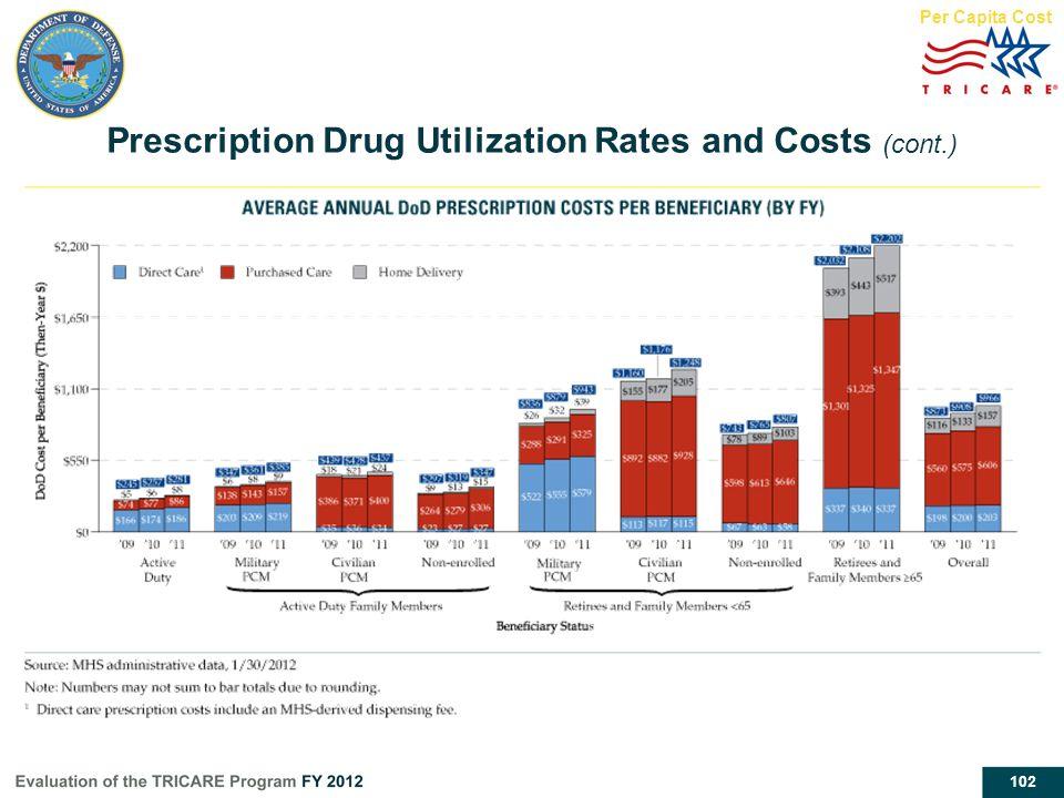 102 Prescription Drug Utilization Rates and Costs (cont.) Per Capita Cost