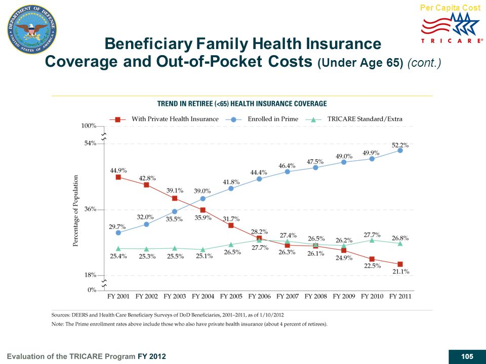 105 Per Capita Cost Beneficiary Family Health Insurance Coverage and Out-of-Pocket Costs (Under Age 65) (cont.)