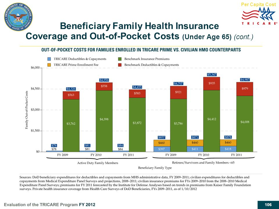 106 Beneficiary Family Health Insurance Coverage and Out-of-Pocket Costs (Under Age 65) (cont.) Per Capita Cost