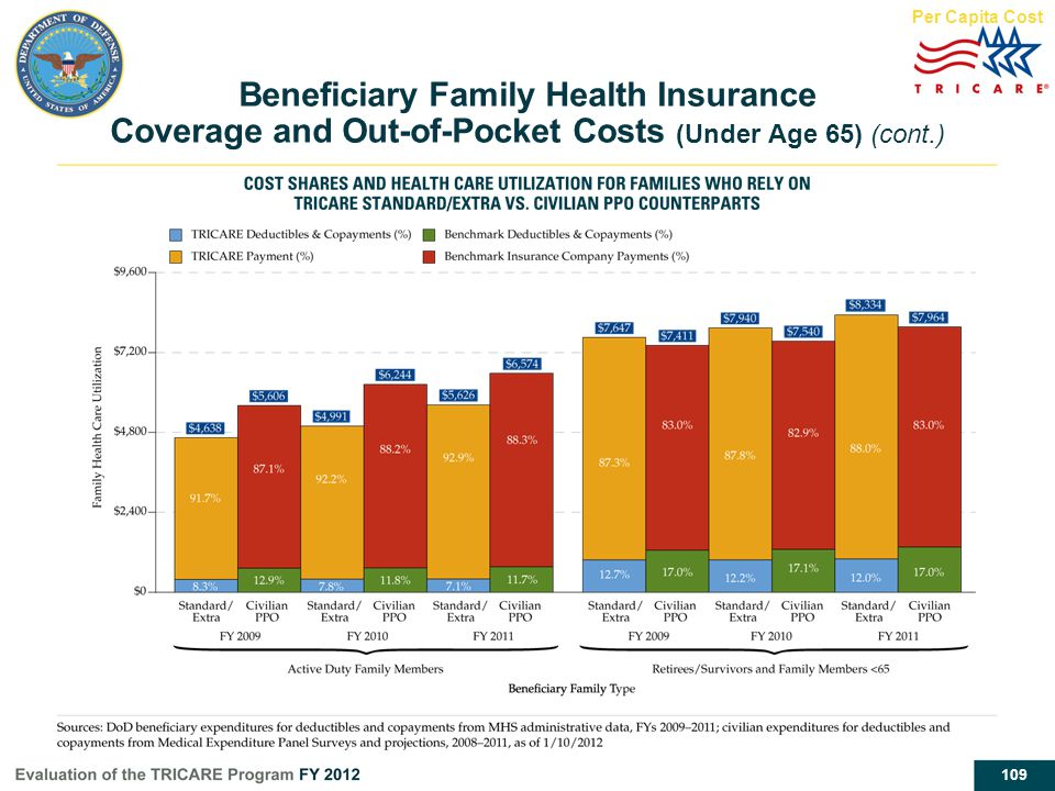 109 Beneficiary Family Health Insurance Coverage and Out-of-Pocket Costs (Under Age 65) (cont.) Per Capita Cost