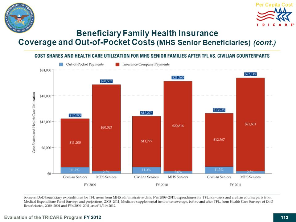 112 Per Capita Cost Beneficiary Family Health Insurance Coverage and Out-of-Pocket Costs (MHS Senior Beneficiaries) (cont.)