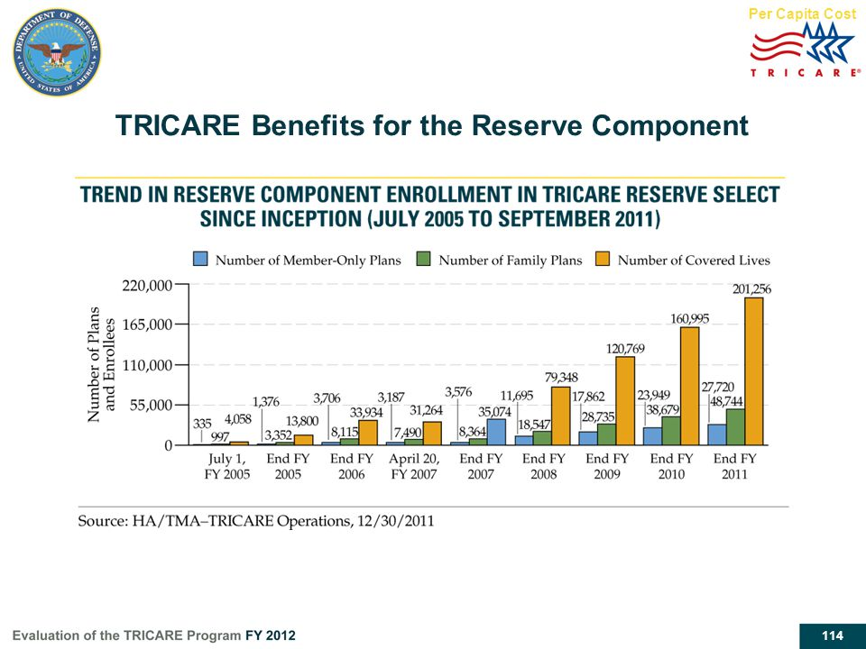 114 Per Capita Cost TRICARE Benefits for the Reserve Component
