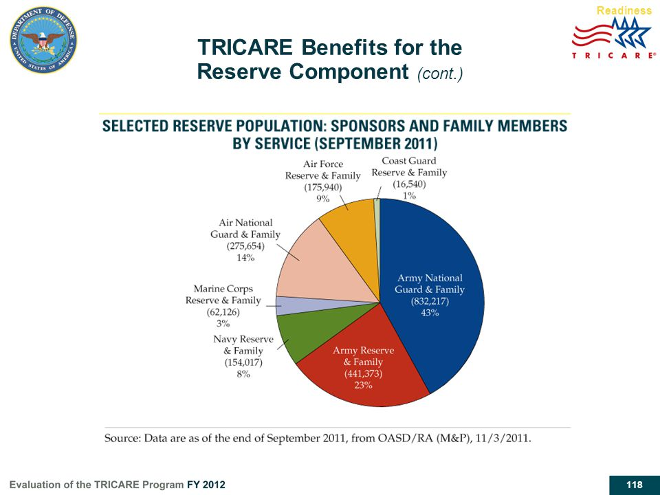 118 TRICARE Benefits for the Reserve Component (cont.) Readiness