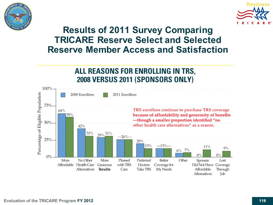 119 Readiness Results of 2011 Survey Comparing TRICARE Reserve Select and Selected Reserve Member Access and Satisfaction