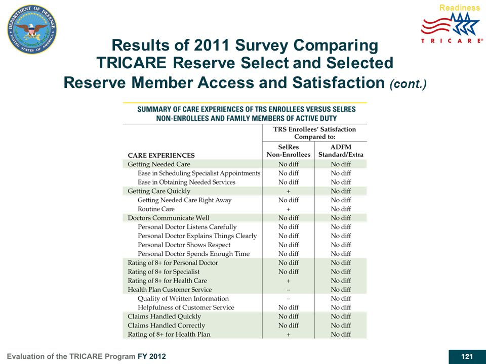 121 Readiness Results of 2011 Survey Comparing TRICARE Reserve Select and Selected Reserve Member Access and Satisfaction (cont.)