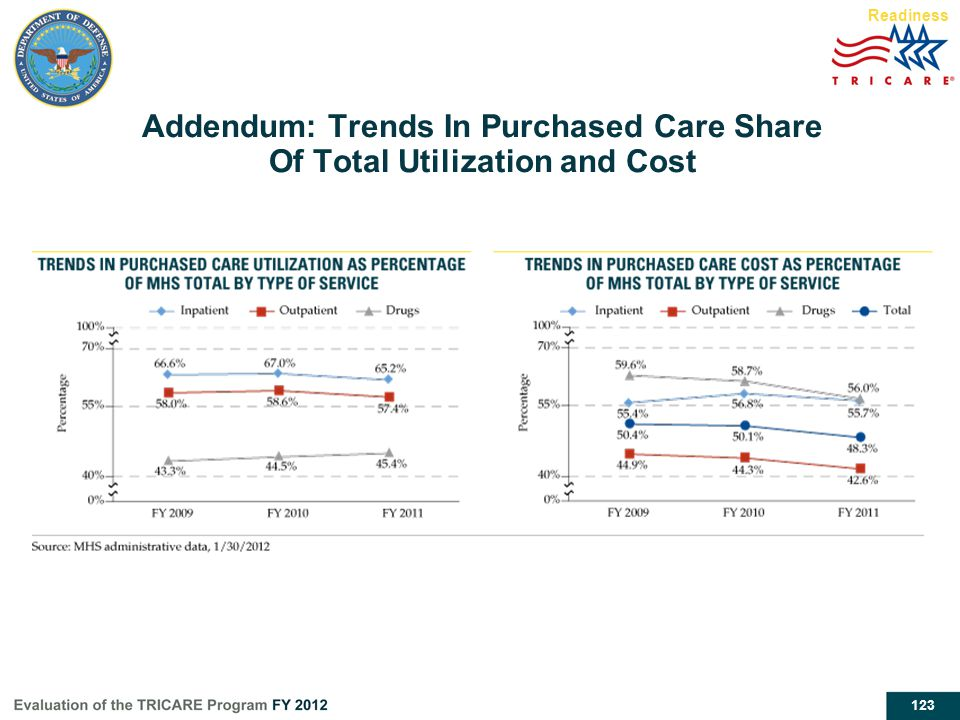 123 Readiness Addendum: Trends In Purchased Care Share Of Total Utilization and Cost