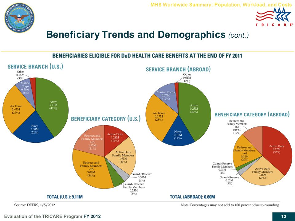 13 Beneficiary Trends and Demographics (cont.) MHS Worldwide Summary: Population, Workload, and Costs