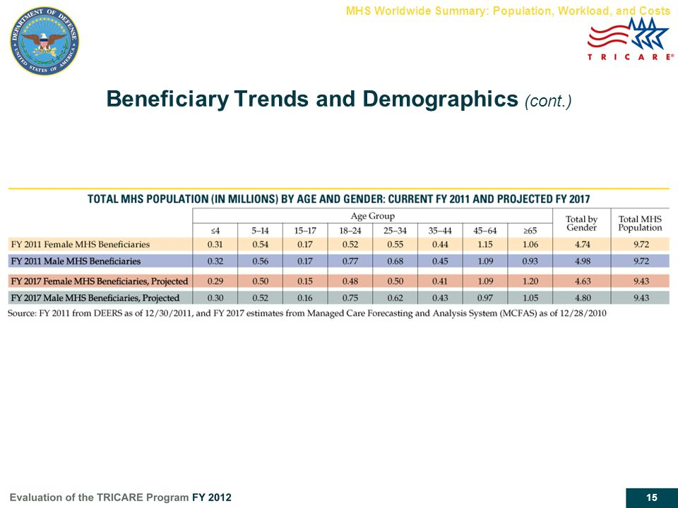 15 Beneficiary Trends and Demographics (cont.) MHS Worldwide Summary: Population, Workload, and Costs