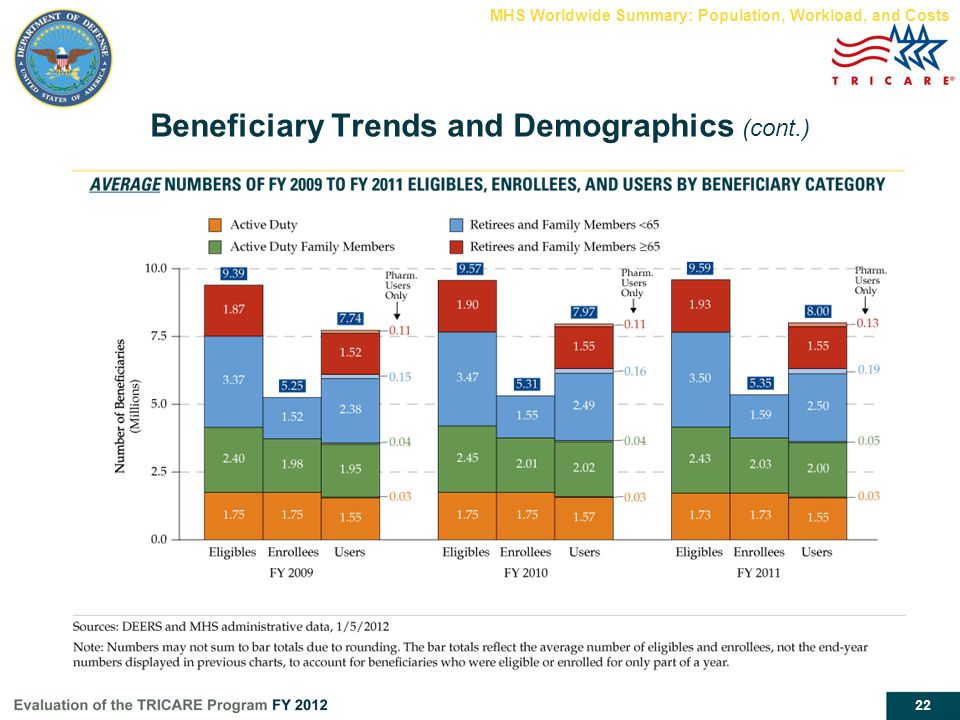 22 Beneficiary Trends and Demographics (cont.) MHS Worldwide Summary: Population, Workload, and Costs