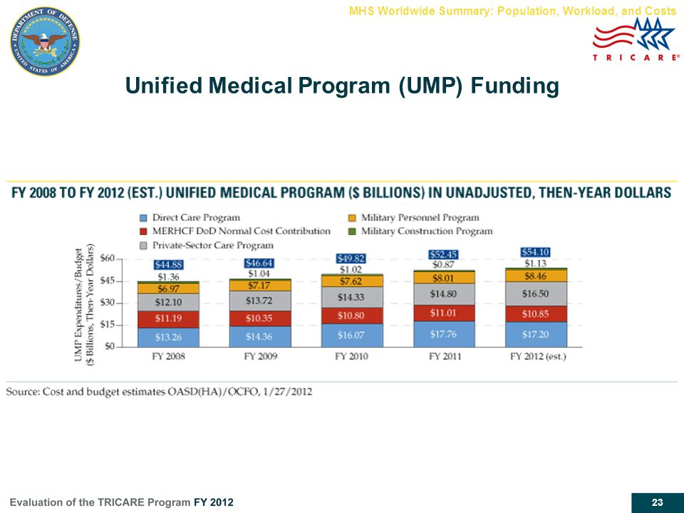 23 Unified Medical Program (UMP) Funding MHS Worldwide Summary: Population, Workload, and Costs