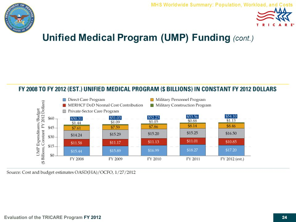 24 Unified Medical Program (UMP) Funding (cont.) MHS Worldwide Summary: Population, Workload, and Costs